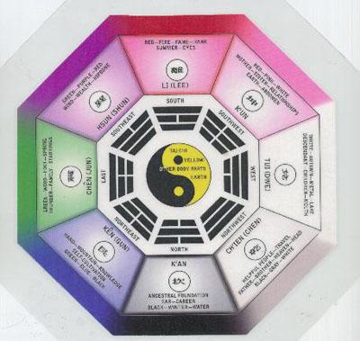 Feng Shui chart, via Habitat for Humanity Facebook